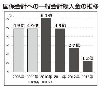 国保会計への一般会計繰入金の推移
