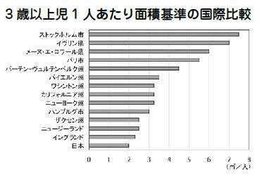 3歳以上児1人あたり面積基準の国際比較